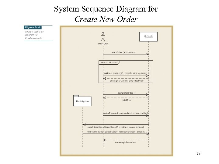 System Sequence Diagram for Create New Order 17
