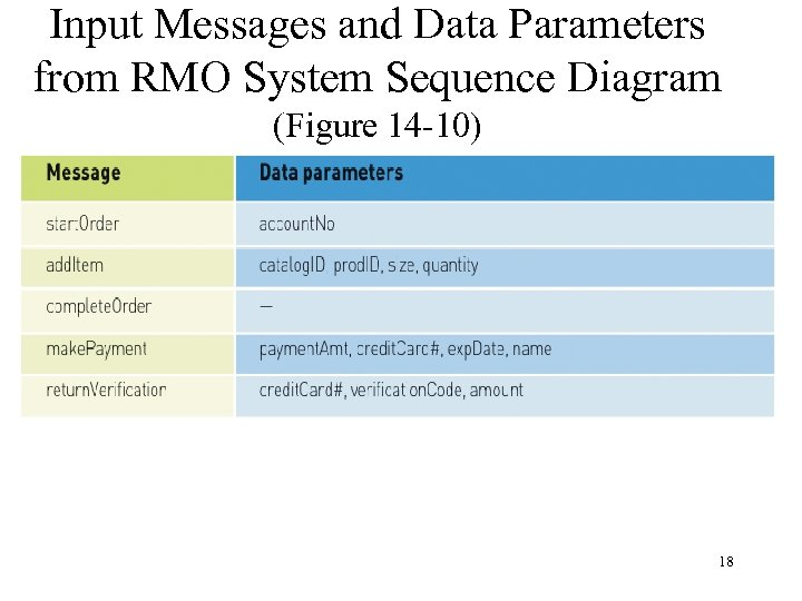 Input Messages and Data Parameters from RMO System Sequence Diagram (Figure 14 -10) 18