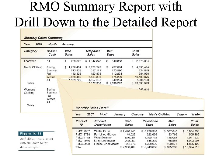 RMO Summary Report with Drill Down to the Detailed Report 21