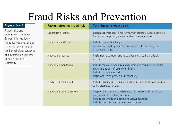 Fraud Risks and Prevention Techniques 41