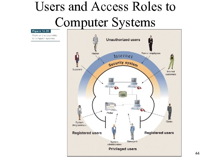 Users and Access Roles to Computer Systems 44