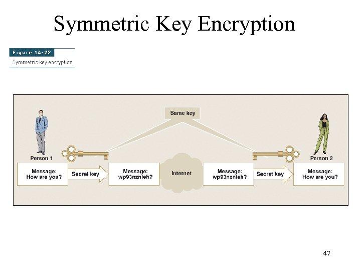 Symmetric Key Encryption 47