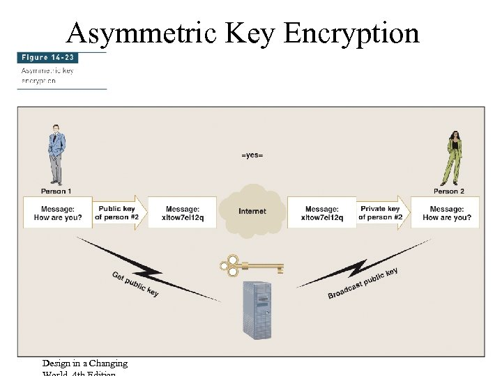 Asymmetric Key Encryption Systems Analysis and Design in a Changing 48