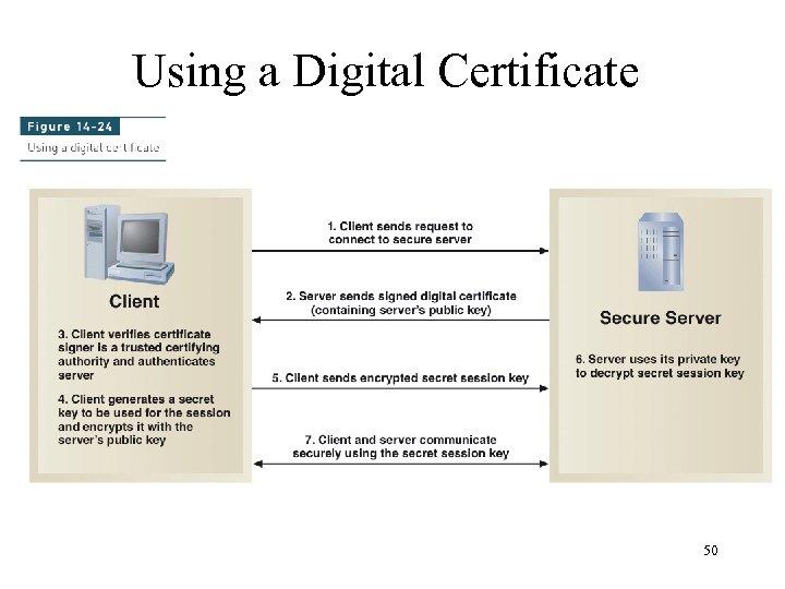 Using a Digital Certificate 50