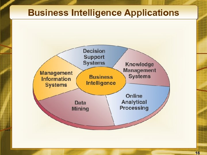 Business Intelligence Applications 16