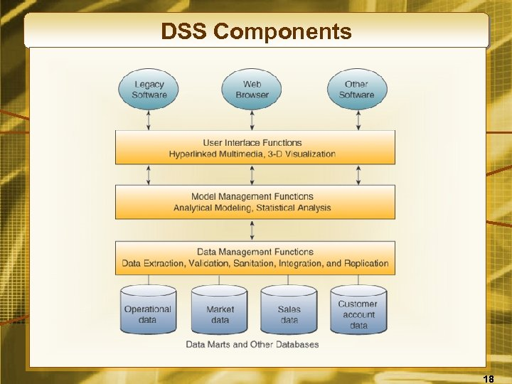 DSS Components 18