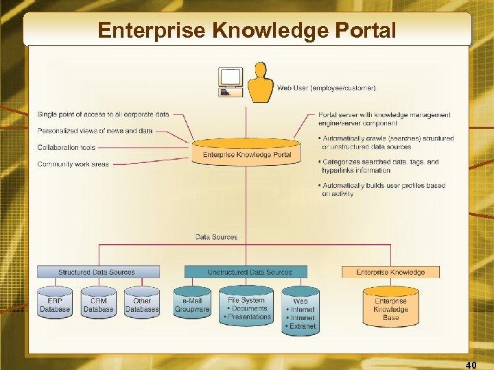 Enterprise Knowledge Portal 40