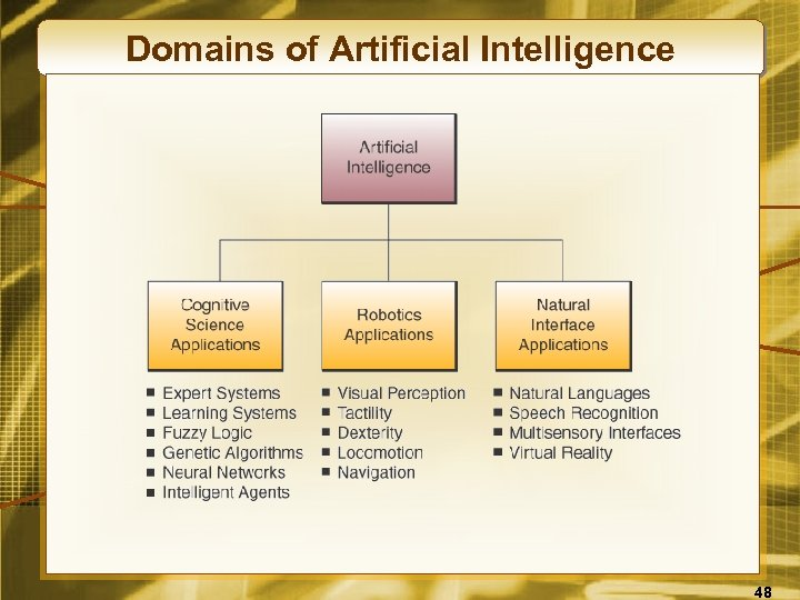 Domains of Artificial Intelligence 48