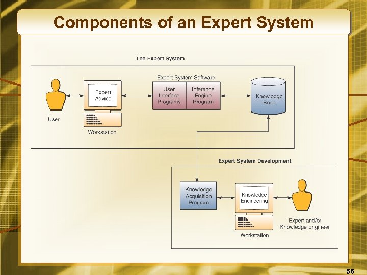 Components of an Expert System 56