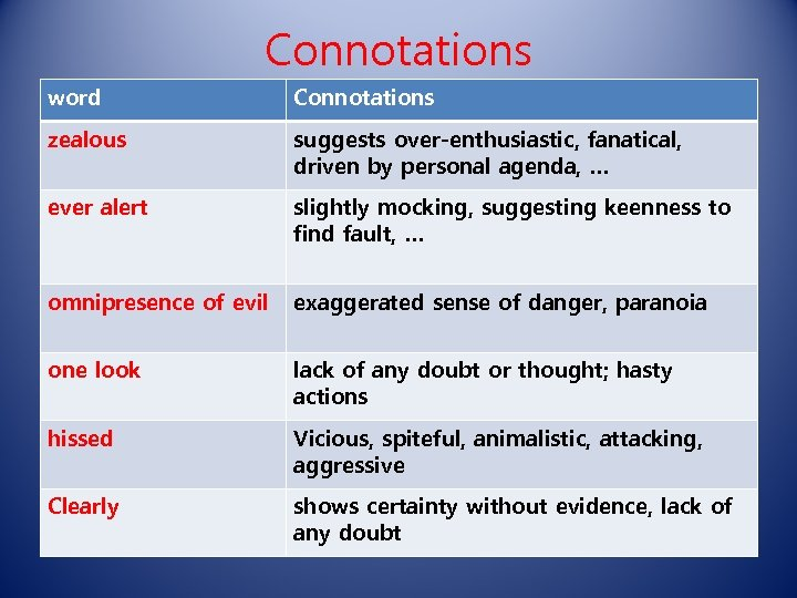Connotations word Connotations zealous suggests over-enthusiastic, fanatical, driven by personal agenda, … ever alert