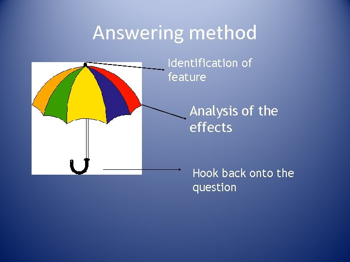 Answering method Identification of feature Analysis of the effects Hook back onto the question