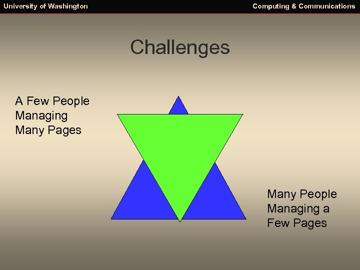University of Washington Computing & Communications Challenges A Few People Managing Many Pages Many