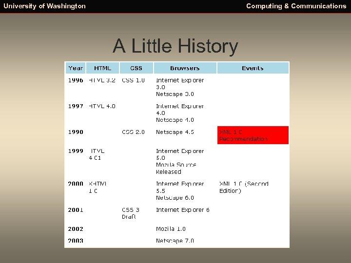 University of Washington Computing & Communications A Little History