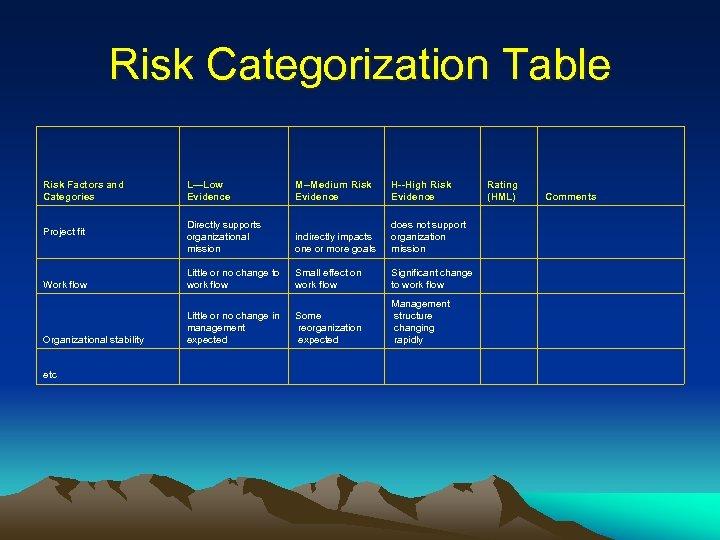 Risk Categorization Table Risk Factors and Categories L—Low Evidence M--Medium Risk Evidence H--High Risk