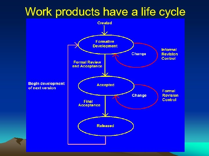Work products have a life cycle