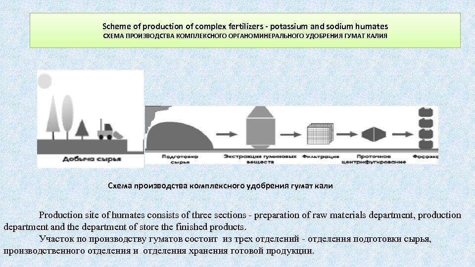 Scheme of production of complex fertilizers - potassium and sodium humates СХЕМА ПРОИЗВОДСТВА КОМПЛЕКСНОГО