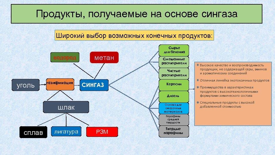 Продукты, получаемые на основе сингаза Широкий выбор возможных конечных продуктов: водород метан Сырье для