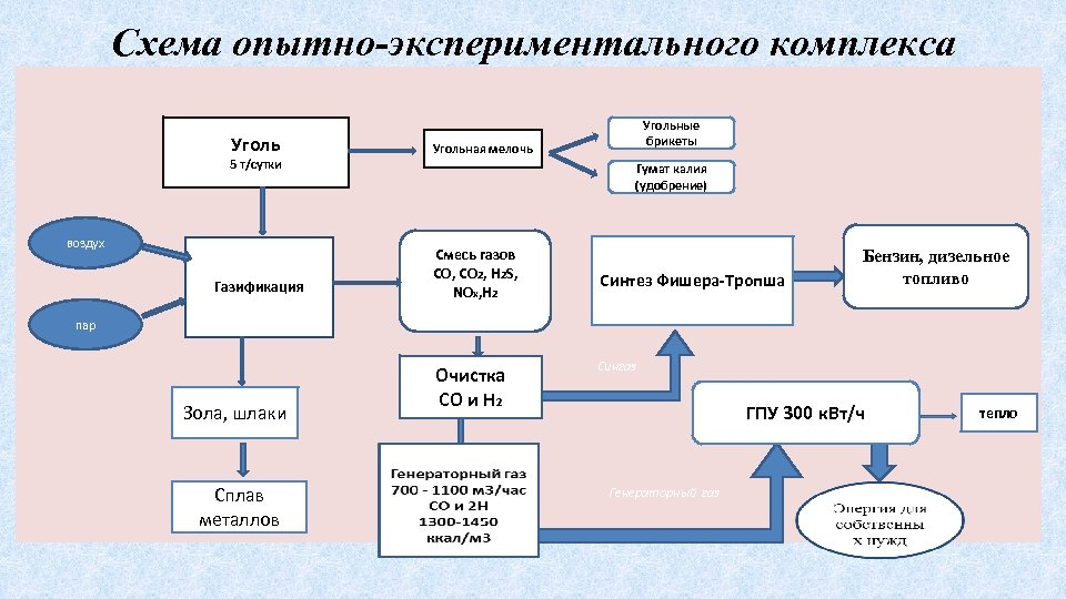Схема опытно-экспериментального комплекса Уголь 5 т/сутки воздух Газификация Угольные брикеты Угольная мелочь Гумат калия