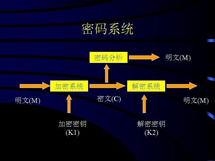 密码系统 明文(M) 密码分析 加密系统 解密系统 密文(C) 明文(M) 加密密钥 (K 1) 明文(M) 解密密钥 (K 2)
