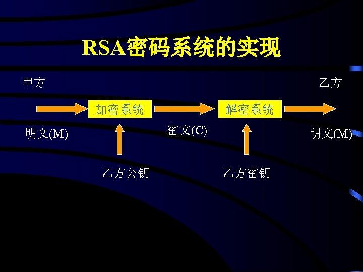 RSA密码系统的实现 甲方 乙方 加密系统 解密系统 密文(C) 明文(M) 乙方公钥 明文(M) 乙方密钥