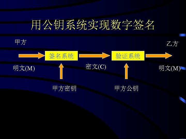 用公钥系统实现数字签名 甲方 乙方 签名系统 验证系统 密文(C) 明文(M) 甲方密钥 明文(M) 甲方公钥