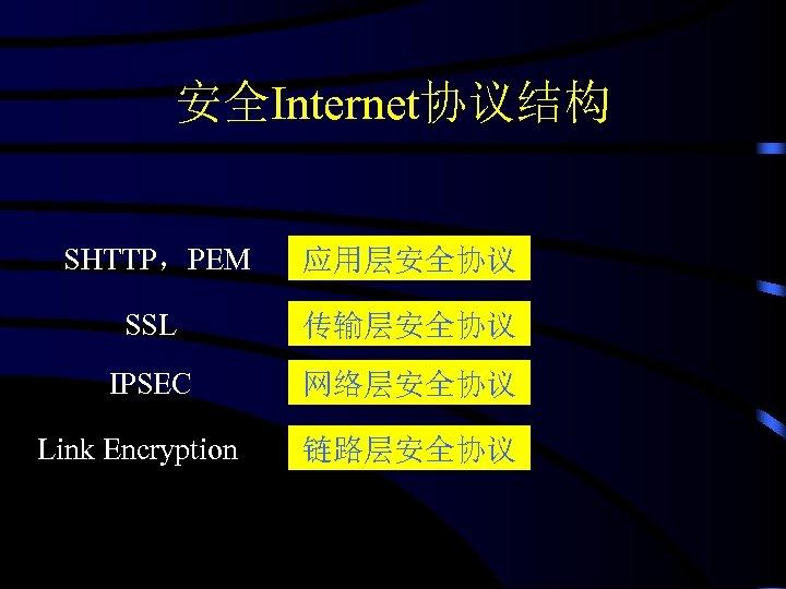 安全Internet协议结构 SHTTP,PEM 应用层安全协议 SSL 传输层安全协议 IPSEC 网络层安全协议 Link Encryption 链路层安全协议