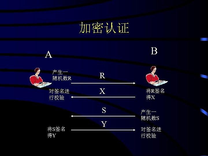 加密认证 B A 产生一 随机数R 对签名进 行校验 R X S 将S签名 得Y Y 将R签名