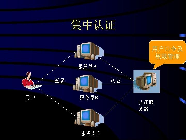 集中认证 用户口令及 权限管理 服务器A 登录 用户 认证 服务器B 服务器C 认证服 务器