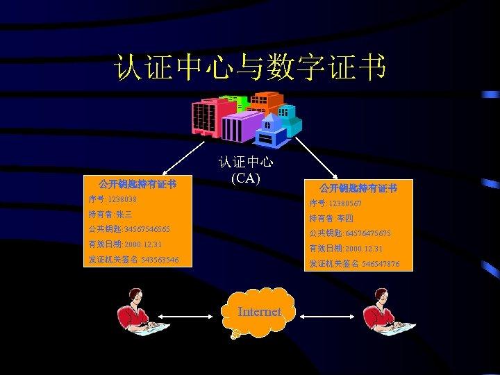 认证中心与数字证书 公开钥匙持有证书 认证中心 (CA) 公开钥匙持有证书 序号: 1238038 序号: 12380567 持有者: 张三 持有者: 李四 公共钥匙: