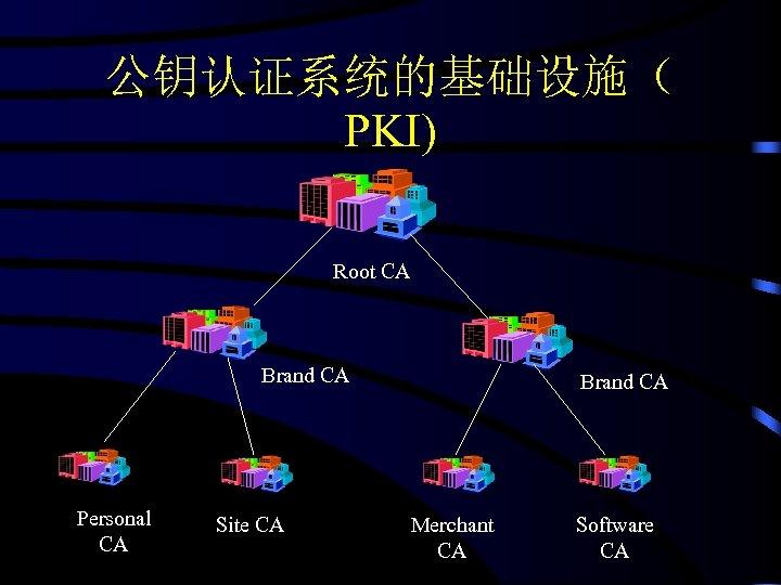公钥认证系统的基础设施( PKI) Root CA Brand CA Personal CA Site CA Brand CA Merchant CA