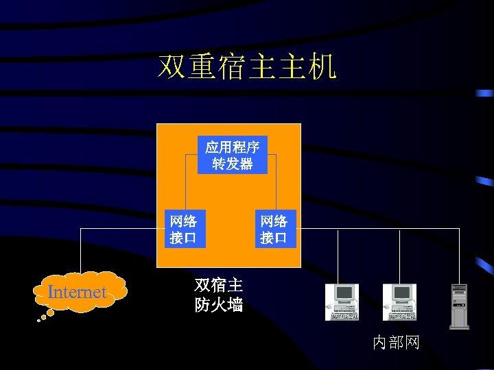 双重宿主主机 应用程序 转发器 网络 接口 Internet 网络 接口 双宿主 防火墙 内部网