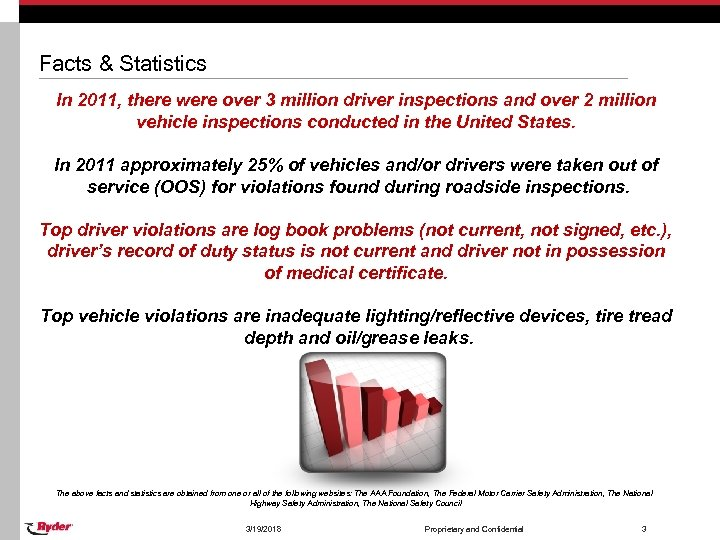 Facts & Statistics In 2011, there were over 3 million driver inspections and over