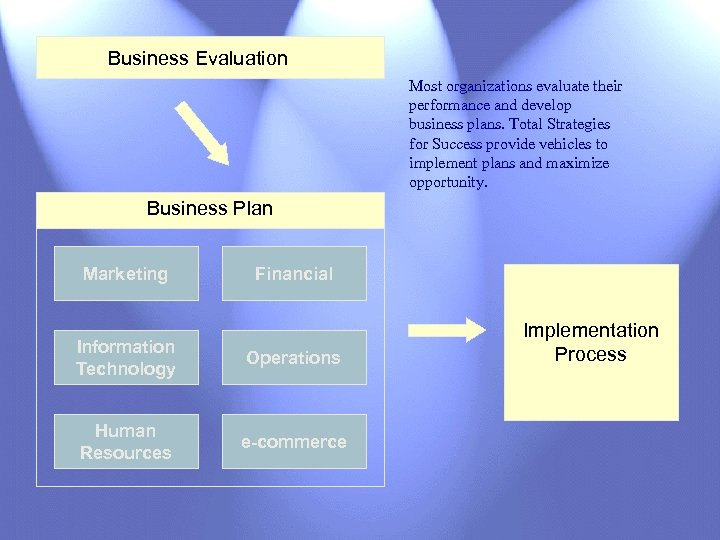 Business Evaluation Most organizations evaluate their performance and develop business plans. Total Strategies for
