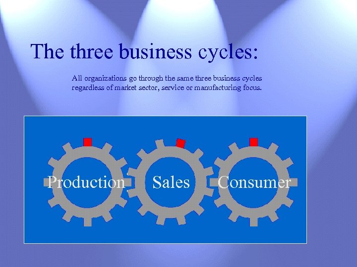 The three business cycles: All organizations go through the same three business cycles regardless