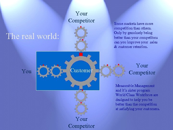 Your Competitor The real world: You Customer Some markets have more competition than others.