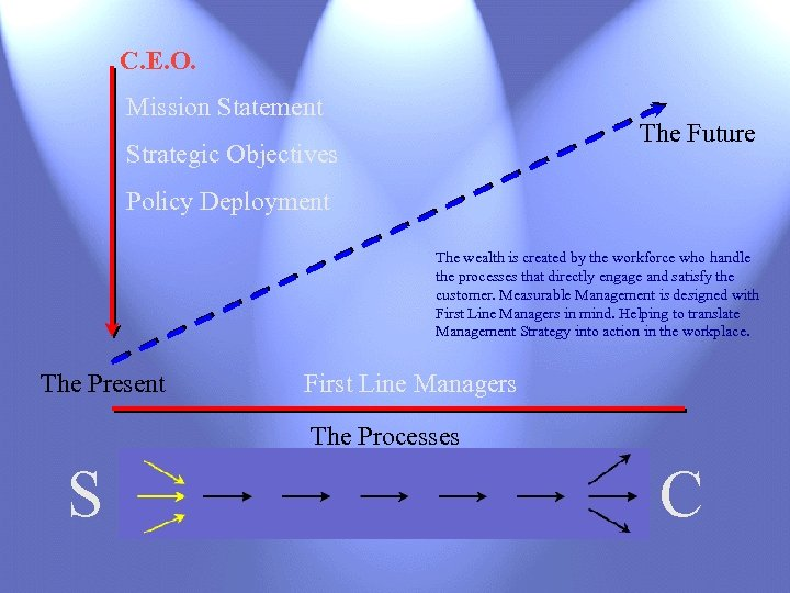 C. E. O. Mission Statement The Future Strategic Objectives Policy Deployment The wealth is