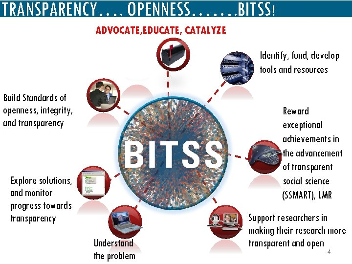 TRANSPARENCY…. OPENNESS……. BITSS! ADVOCATE, EDUCATE, CATALYZE Identify, fund, develop tools and resources Build Standards