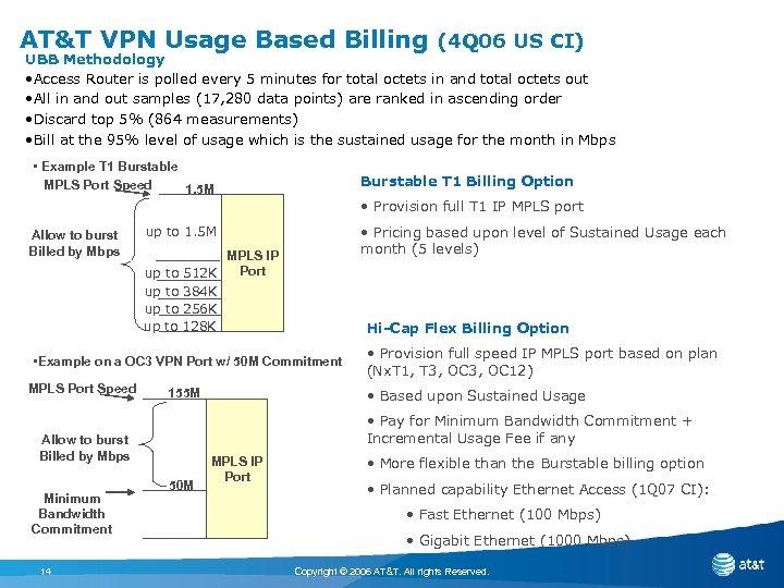 AT&T VPN Usage Based Billing (4 Q 06 US CI) UBB Methodology • Access