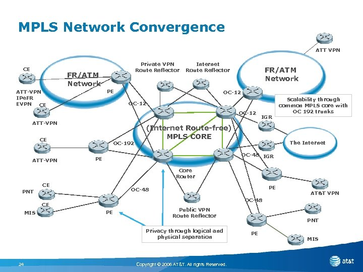 MPLS Network Convergence ATT VPN CE Private VPN Route Reflector FR/ATM Network Internet Route