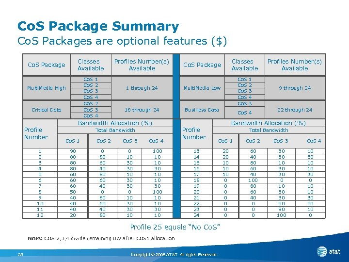 Co. S Package Summary Co. S Packages are optional features ($) Classes Available Co.