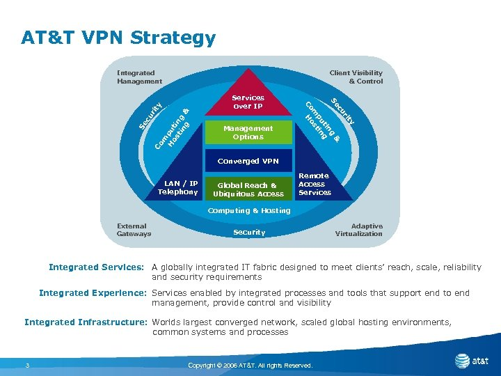 AT&T VPN Strategy Integrated Management Client Visibility & Control m H pu os ti