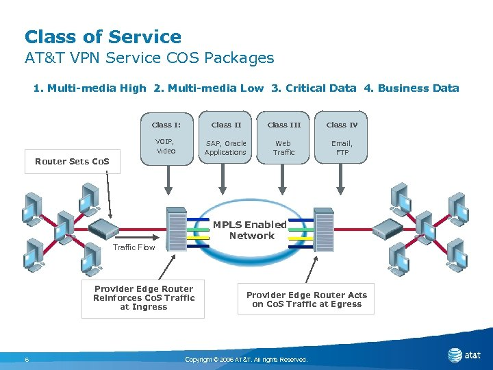 Class of Service AT&T VPN Service COS Packages 1. Multi-media High 2. Multi-media Low