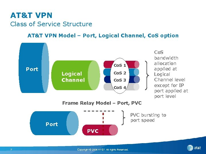 AT&T VPN Class of Service Structure AT&T VPN Model – Port, Logical Channel, Co.