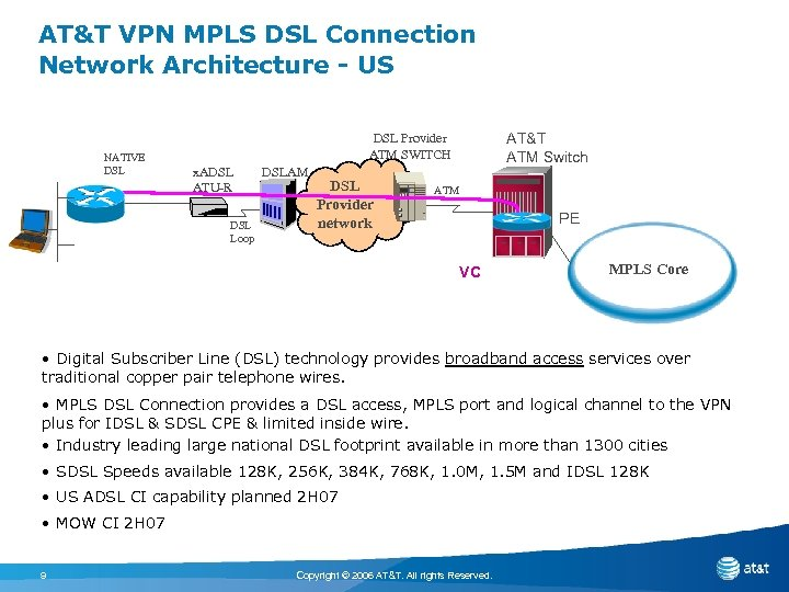 AT&T VPN MPLS DSL Connection Network Architecture - US NATIVE DSL AT&T ATM Switch