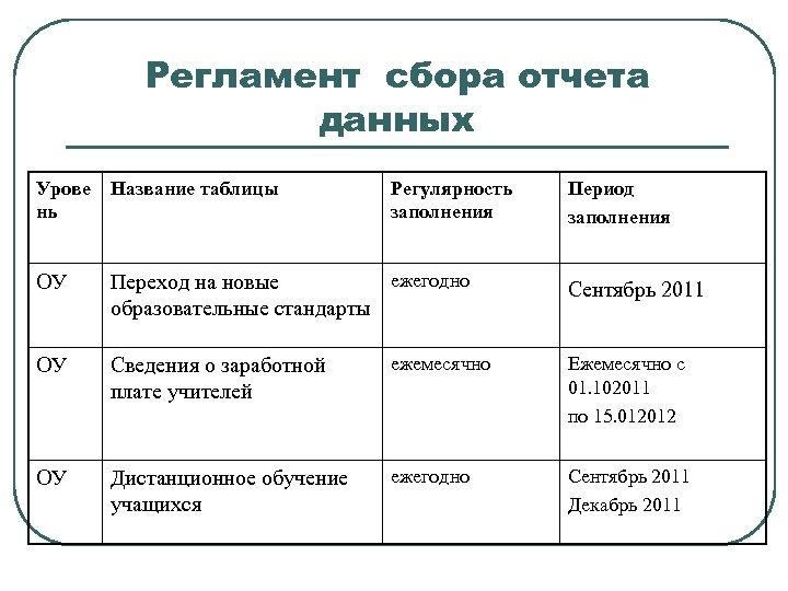 Регламент сбора отчета данных Урове нь Название таблицы Регулярность заполнения Период заполнения ОУ ежегодно