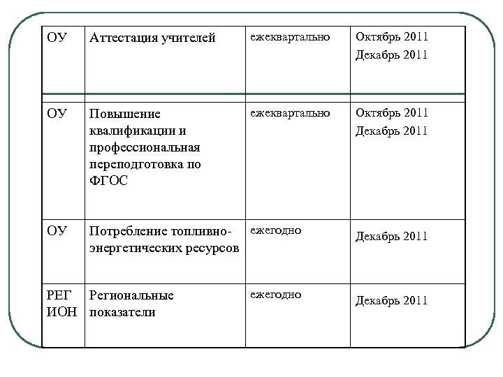 ОУ Аттестация учителей ежеквартально Октябрь 2011 Декабрь 2011 ОУ Повышение квалификации и профессиональная переподготовка