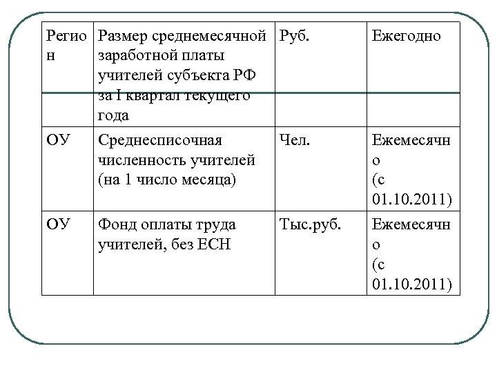Регио Размер среднемесячной Руб. н заработной платы учителей субъекта РФ за I квартал текущего
