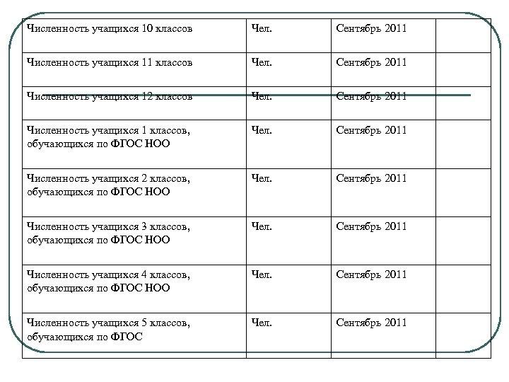 Численность учащихся 10 классов Чел. Сентябрь 2011 Численность учащихся 11 классов Чел. Сентябрь 2011