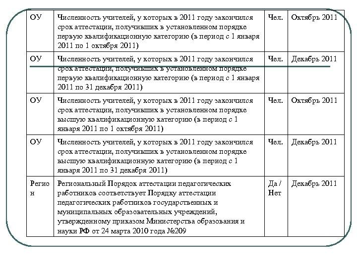 ОУ Численность учителей, у которых в 2011 году закончился срок аттестации, получивших в установленном