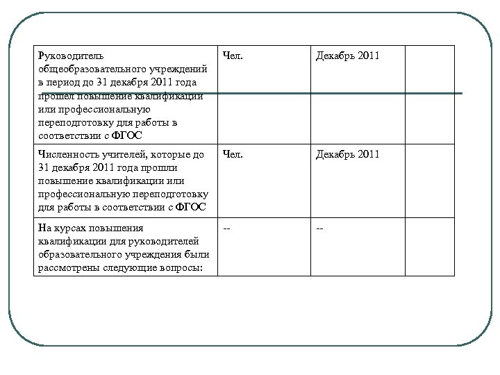 Руководитель общеобразовательного учреждений в период до 31 декабря 2011 года прошел повышение квалификации или